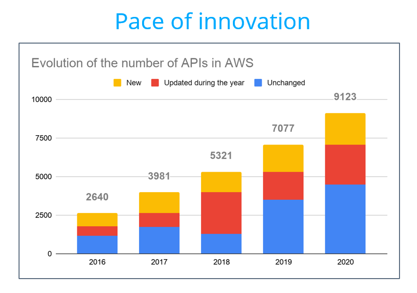 aws pace of innovation