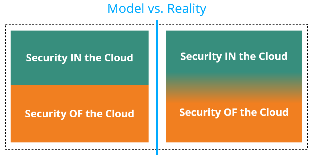 shared responsability model vs reality 1