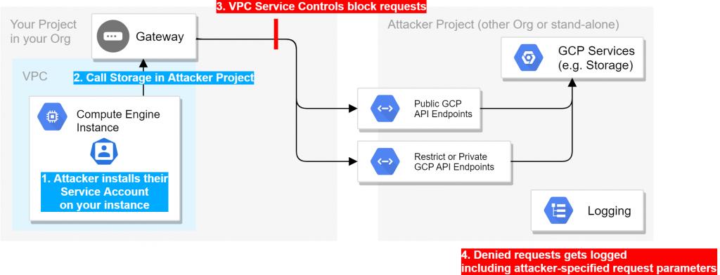VPCSC DFD 1